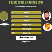 Fausto Grillo vs Berkan Emir h2h player stats