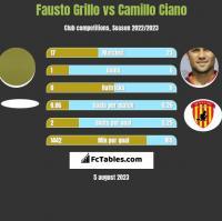 Fausto Grillo vs Camillo Ciano h2h player stats