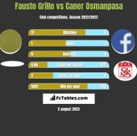 Fausto Grillo vs Caner Osmanpasa h2h player stats