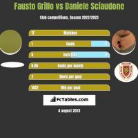 Fausto Grillo vs Daniele Sciaudone h2h player stats