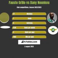 Fausto Grillo vs Dany Nounkeu h2h player stats