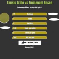 Fausto Grillo vs Emmanuel Besea h2h player stats
