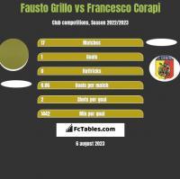Fausto Grillo vs Francesco Corapi h2h player stats