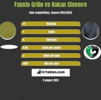 Fausto Grillo vs Hakan Cinemre h2h player stats