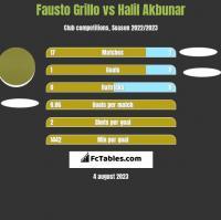 Fausto Grillo vs Halil Akbunar h2h player stats