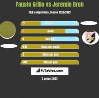 Fausto Grillo vs Jeremie Broh h2h player stats
