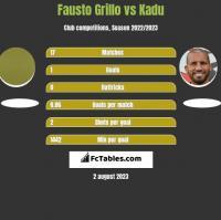 Fausto Grillo vs Kadu h2h player stats