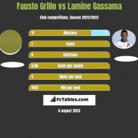 Fausto Grillo vs Lamine Gassama h2h player stats