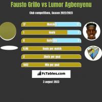 Fausto Grillo vs Lumor Agbenyenu h2h player stats