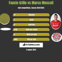 Fausto Grillo vs Marco Moscati h2h player stats