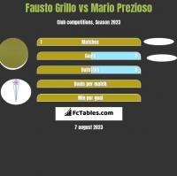 Fausto Grillo vs Mario Prezioso h2h player stats
