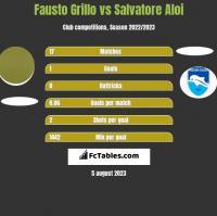 Fausto Grillo vs Salvatore Aloi h2h player stats