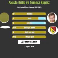 Fausto Grillo vs Tomasz Kupisz h2h player stats
