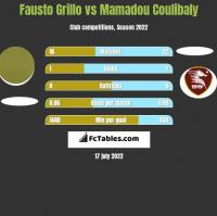 Fausto Grillo vs Mamadou Coulibaly h2h player stats