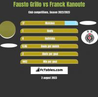 Fausto Grillo vs Franck Kanoute h2h player stats