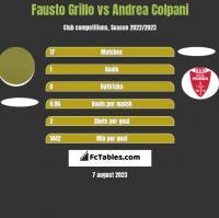 Fausto Grillo vs Andrea Colpani h2h player stats