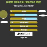 Fausto Grillo vs Francesco Golfo h2h player stats
