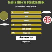 Fausto Grillo vs Dogukan Nelik h2h player stats