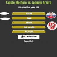 Fausto Montero vs Joaquin Arzura h2h player stats