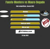 Fausto Montero vs Mauro Bogado h2h player stats