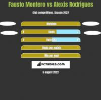 Fausto Montero vs Alexis Rodrigues h2h player stats