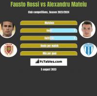 Fausto Rossi vs Alexandru Mateiu h2h player stats