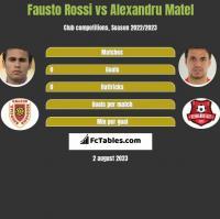Fausto Rossi vs Alexandru Matel h2h player stats