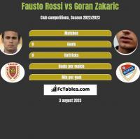 Fausto Rossi vs Goran Zakaric h2h player stats