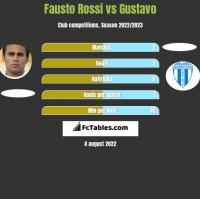 Fausto Rossi vs Gustavo h2h player stats