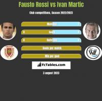 Fausto Rossi vs Ivan Martic h2h player stats