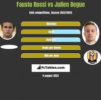 Fausto Rossi vs Julien Begue h2h player stats