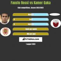 Fausto Rossi vs Kamer Qaka h2h player stats
