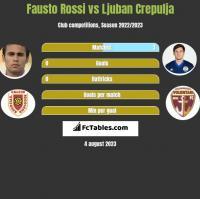 Fausto Rossi vs Ljuban Crepulja h2h player stats