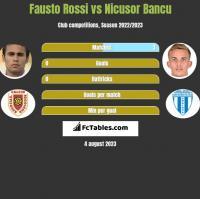 Fausto Rossi vs Nicusor Bancu h2h player stats
