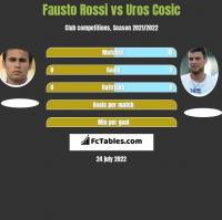 Fausto Rossi vs Uros Cosic h2h player stats