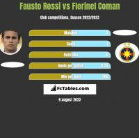 Fausto Rossi vs Florinel Coman h2h player stats