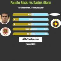 Fausto Rossi vs Darius Olaru h2h player stats