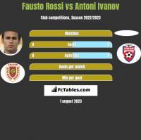 Fausto Rossi vs Antoni Ivanov h2h player stats