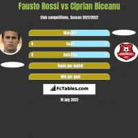 Fausto Rossi vs Ciprian Biceanu h2h player stats