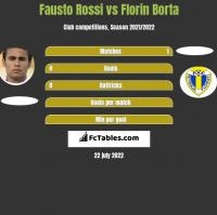 Fausto Rossi vs Florin Borta h2h player stats