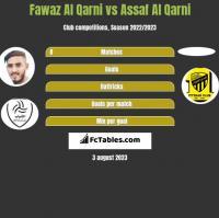 Fawaz Al Qarni vs Assaf Al Qarni h2h player stats