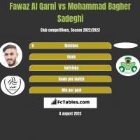 Fawaz Al Qarni vs Mohammad Bagher Sadeghi h2h player stats