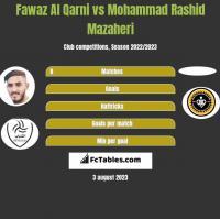 Fawaz Al Qarni vs Mohammad Rashid Mazaheri h2h player stats