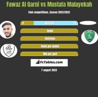 Fawaz Al Qarni vs Mustafa Malayekah h2h player stats