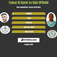 Fawaz Al Qarni vs Rais M'Bolhi h2h player stats