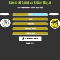 Fawaz Al Qarni vs Rakan Najjar h2h player stats