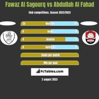 Fawaz Al Sagourq vs Abdullah Al Fahad h2h player stats