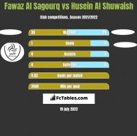 Fawaz Al Sagourq vs Husein Al Shuwaish h2h player stats
