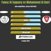 Fawaz Al Sagourq vs Mohammed Al Amri h2h player stats