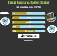 Fawaz Awana vs Gaston Suarez h2h player stats